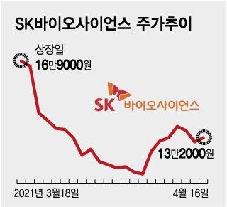 """'SK바사' 기관 의무보유 해제, 4% 시장 풀린다…""""단기 급락"""""""