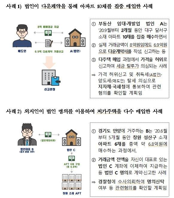 1억짜리 창원 아파트 6채 싹쓸이..법인명의로 몰래 샀다가 '덜미'