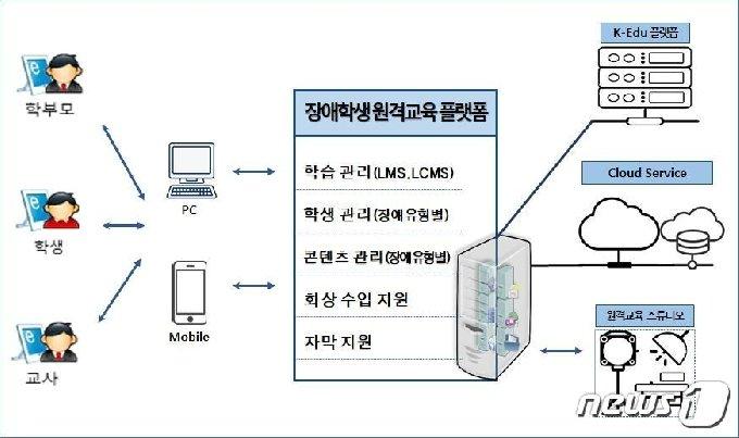 장애학생 원격교육 플랫폼 개념도 (국립특수교육원 제공) © 뉴스1