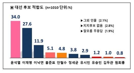 윤석열 없는 野 대선 승리 가능성은…이재명, 홍준표 16.4%p 우세