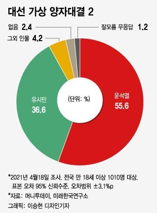 """누구와 대결해도 과반 지지 윤석열…""""국민의힘 입당해야"""" 42.2%"""