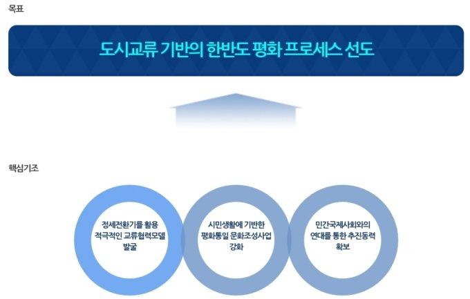 서울시 남북교류협력 정책방향./사진제공=서울시