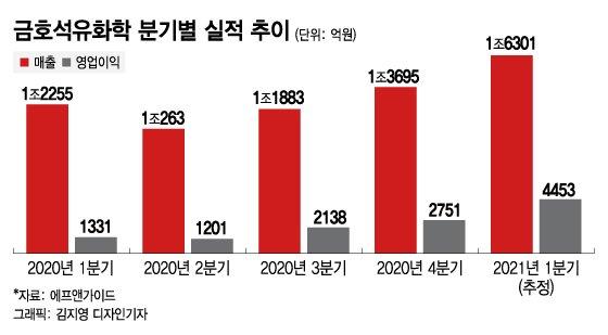 '경영권 분쟁' 넘긴 금호석화, 올해 '역대급' 실적 쓴다