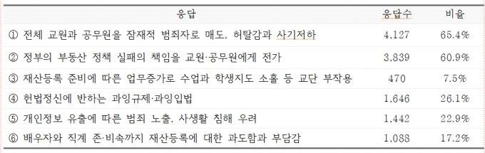 /사진제공=한국교원단체총연합회