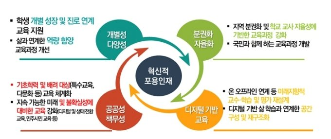 """7년만의 교육과정 개정… """"미래 역량 함양·고교학점제 기반 마련"""""""