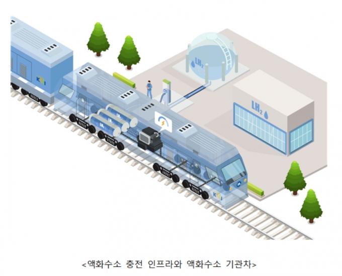 한번 충전에 1000km 가는 수소열차 만든다