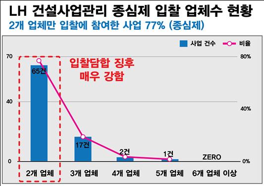"""""""LH 용역 입찰 90%가 담합 정황…'전관 예우'도 심각"""""""