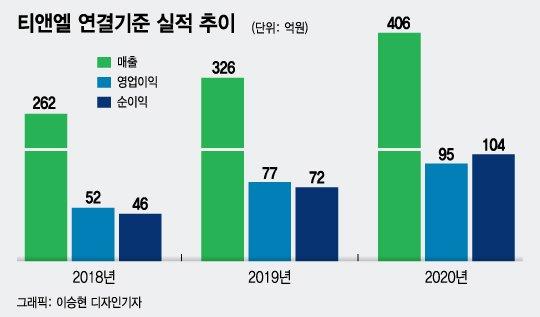 상처치료재 강자 티앤엘, 스마트패치로 영역 확장 본격화