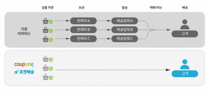 쿠팡 '로켓배송', P4G 서울 정상회의 '친환경 모델' 선정