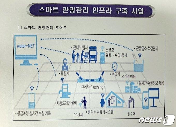 스마트 관망관리 구축사업 모식도.(괴산군 제공)© 뉴스1