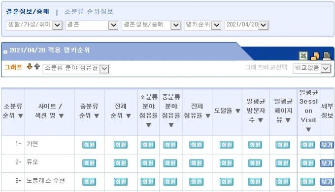 결혼정보회사 가연, 4월 2주 랭키닷컴 결혼정보·중매 분야 1위