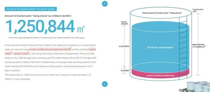 후쿠시마 제1원전 부지 내 탱크에 저장돼있는 오염수 총량. 2021년 3월 18일 기준. /자료=도쿄전력