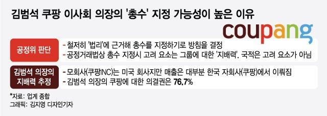 """""""쿠팡 총수는 김범석""""···공정위, 첫 '외국인 총수' 지정에 무게, 왜?"""