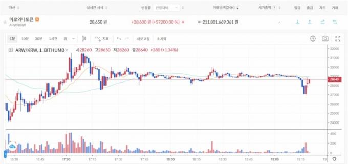 한컴 투자한 '코인' 30분 만에 50원→5만원 '껑충'..왜?