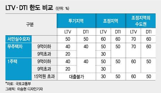 """""""서울 아파트 절반 9억"""" 서민 한숨…'종부세 9억' 정부 고집 꺾였다"""