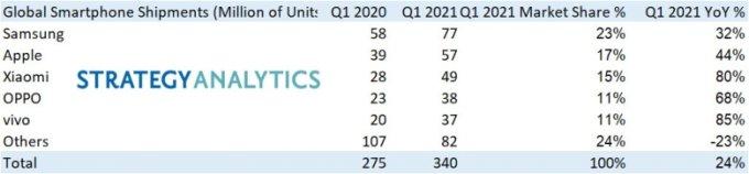 2021년 1분기 글로벌 스마트폰 시장 점유율 /사진=스트래티지애널리틱스