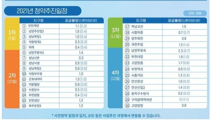 LH 우려?..7월 계양·10월 왕숙·11월 교산·12월 창릉 3만가구 나온다