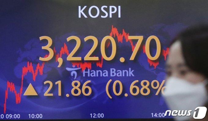 (서울=뉴스1) 송원영 기자 = 20일 오후 서울 중구 하나은행 딜링룸 전광판에 코스피 지수가 전 거래일보다 21.86포인트(0.68%) 오른 3220.70을 나타내고 있다. 코스피는 지난 1월 25일 기록했던 종가 기준 최고점(3208.99)을 경신했다. 코스닥지수도 전날보다 2.42포인트(0.24%) 상승한 1,031.88에 마감했다. 2021.4.20/뉴스1
