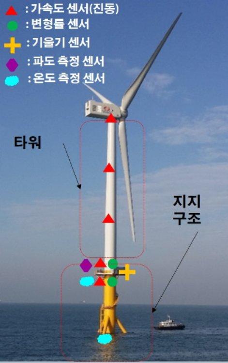 한국기계연구원이 개발한 해상풍력발전기의 구조건전성 감시 시스템. 석션 버켓 구조의 해상풍력발전기에 가속도 센서, 변형률 센서, 기울기 센서, 파도와 온도 측정 센서 등 다양한 센서가 부착되어있다./사진제공=한국기계연구원
