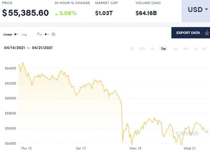 비트코인 일주일 가격 추이/사진=코인데스크