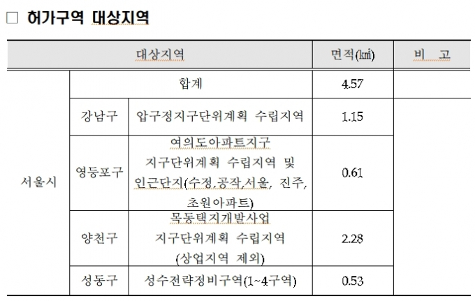 '압구정·여의도·목동·성수' 거래 묶은 오세훈, 이제 규제완화 시작?