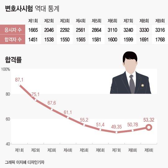 변시 합격자 지난해보다 62명 감축…변호사업계 '환호' 로스쿨 '충격'