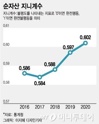 '실직·폐업' 중산층 무너질때…슈퍼카·명품 쓸어담는 부자들