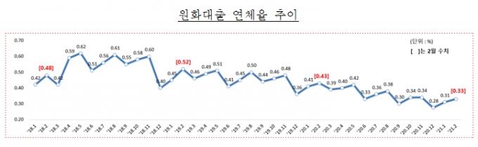 2월말 국내은행 원화대출 연체율 0.33%, 소폭 상승