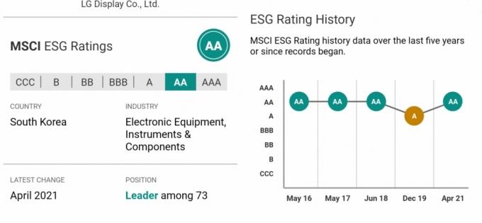 LG디스플레이, MSCI ESG평가서 AA 획득…업계 최고 수준