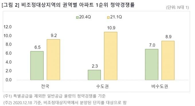 비규제지역 '풍선효과', 아파트 1순위 청약마감률 70% 넘었다