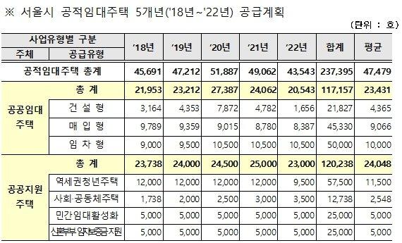 서울시가 2018년 2월 배포한 임대주택 24만호 관련 보도자료.