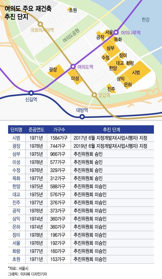 서울시 '여의도 통개발' 접었다…시범아파트 35층 재건축 승인할 듯