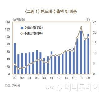 반도체로 먹고사는 대한민국, 반도체 의존도 더 높아졌다