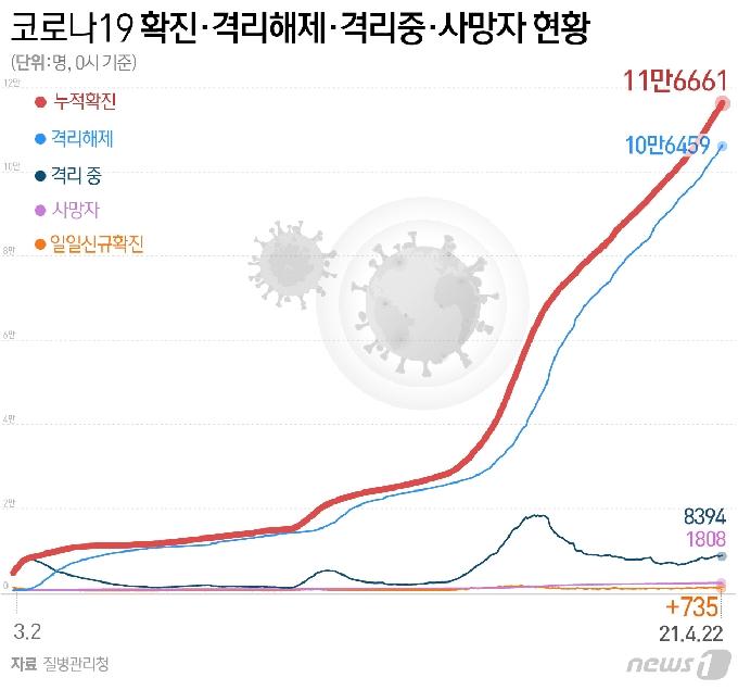 광주·전남 18명 추가 확진…소규모 집단감염 확산(종합)
