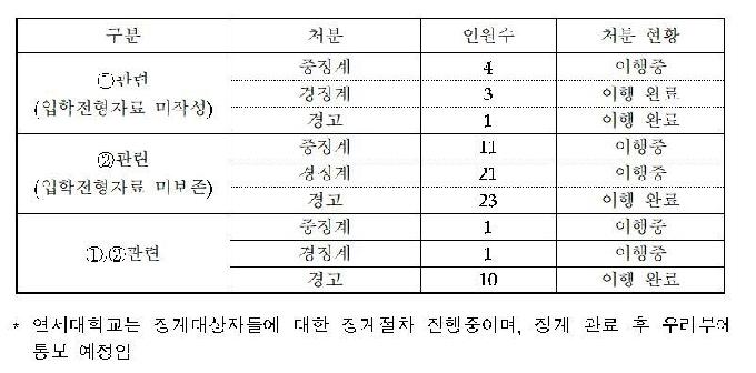 연대, 조국 아들 대학원 입학서류 폐기 교직원 75명 무더기 징계