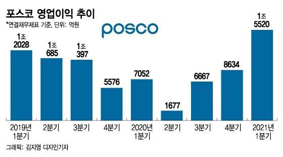 포스코, 다음달 생산분까지 다 팔렸다…올해 매출목표 '62조'로 상향