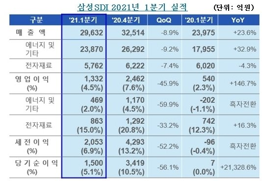 삼성SDI, 계절적 비수기 불구 '역대 최대 1분기 매출' 달성