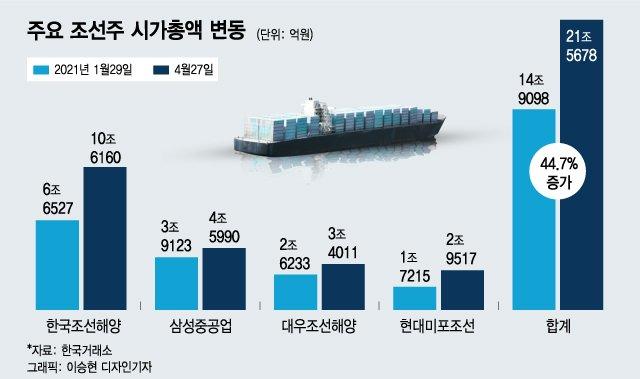 수주 랠리에 웃는 조선株…3달 만에 시총 6.7조 늘어