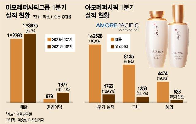 화려하게 돌아온 '설화수'...아모레, 4년 연속 이익감소 종지부