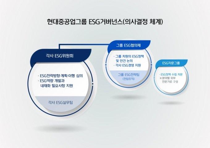 """현대重그룹 9개사 ESG위원회 설치…""""친환경사업 올인"""""""