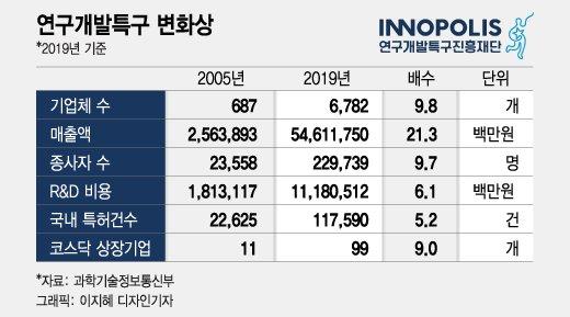 연구개발특구, 16년만에 입주기업·코스닥 상장기업 9배↑