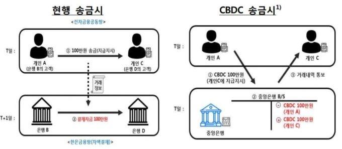 """""""비트코인 비켜"""" 한국은행이 만든 진짜 '디지털화폐' 나온다"""