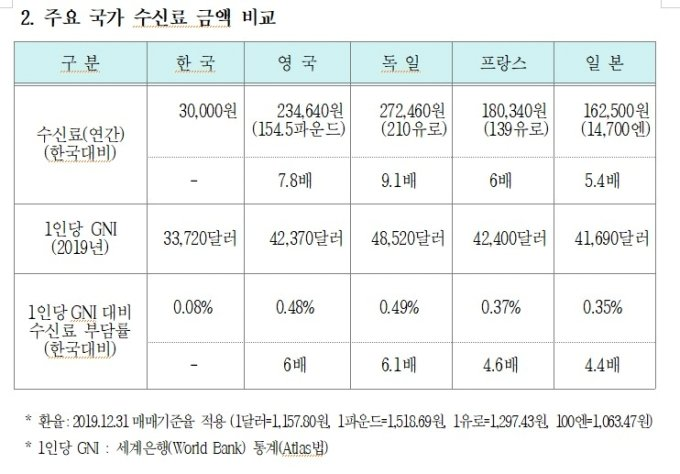 "KBS ""月2500→3840원"" 공청회…수신료 인상 절차 본격화"