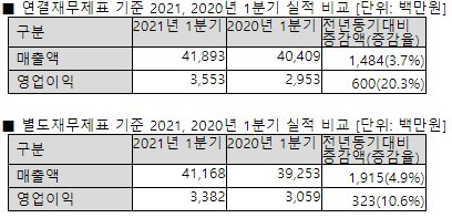 안랩, 1분기 영업이익 20.3% 증가한 36억원