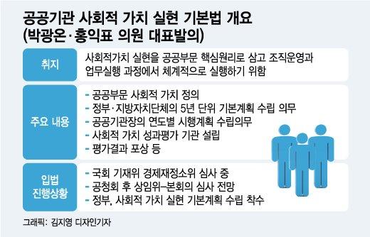 [단독] 文대통령이 7년전 제안한 사회적가치 기본계획 나온다