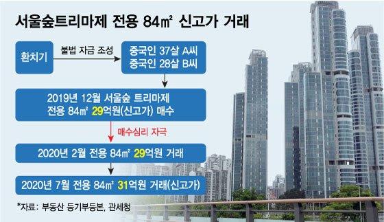 '한달새 6억↑' 그 아파트값 올린 건 '코인 환치기' 중국인이었다