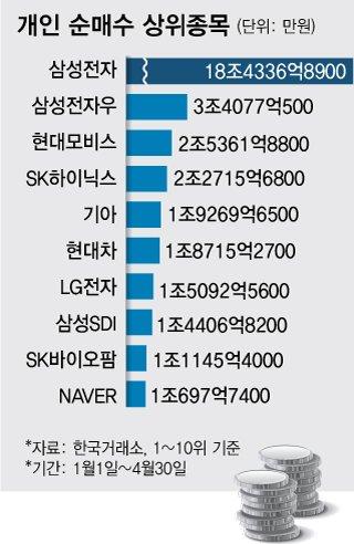 """삼성전자 10% 사들인 개미들…증권가도 """"목표주가 12만원"""""""