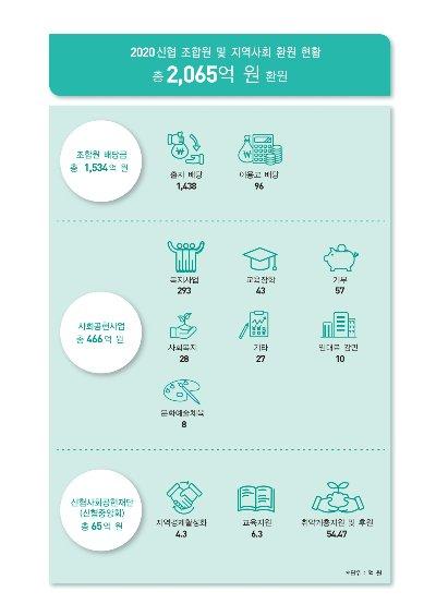 신협 지난해 총자산 110조원, 전년比 8.3%↑…2065억 사회환원