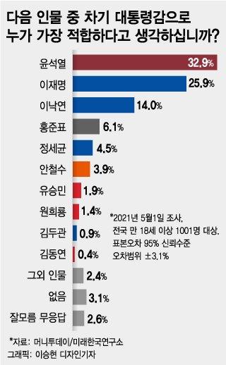 '대선 가상대결' 윤석열 50.0% vs 이재명 41.7%…尹 적합도 1위
