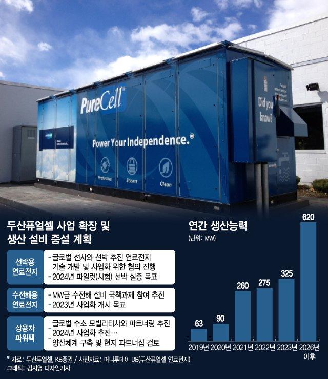 """""""두산퓨얼셀의 수소연료전지, 세계 선박시장 변화 주도할 것"""""""